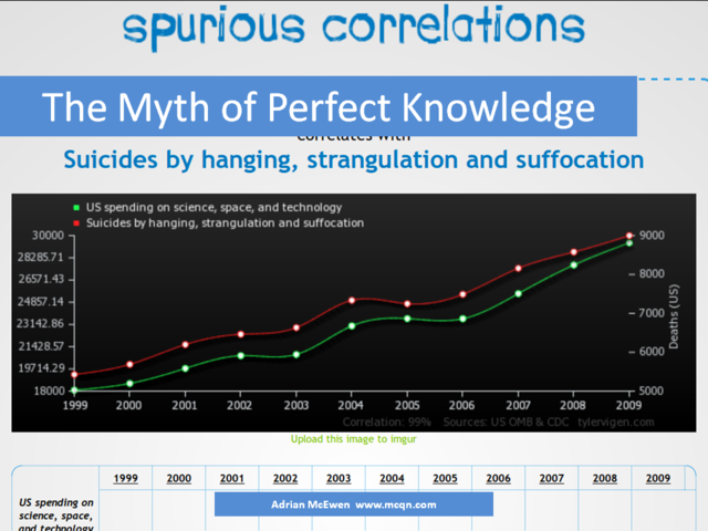 The Myth of Perfect Knowledge