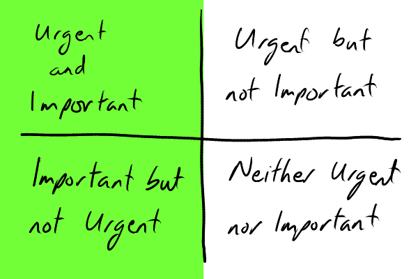 The Urgency-Importance matrix with the importance column highlighted