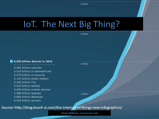 IoT.  The Next Big Thing?