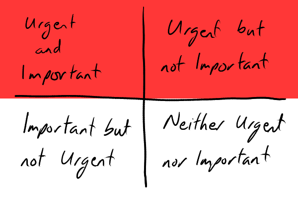 The Urgency-Importance matrix with the urgency row highlighted